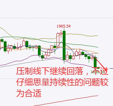 《分析师「东浩」黄金继续大跌,注意月底回落支撑》