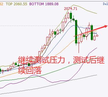 《分析师「东浩」黄金再度下跌,逼近前低附近再寻反弹》