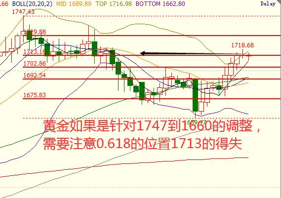 《分析师「东浩」市场情绪好转,黄金重回避险》