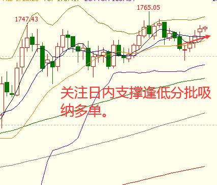 《万洲金业:黄金震荡缓升,预期刺激升温》