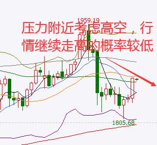 《分析师「东浩」黄金逼近60均线,行情压力尽在眼前》